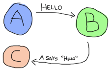 A process 'A' sending 'hello' to a process 'B', which in turns messages C with 'A says hello!'