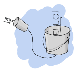 A 'hello' enters a tin can and exits from a bucket