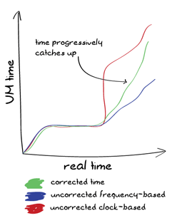 Postscript: Time Goes On | Learn You Some Erlang for Great Good!