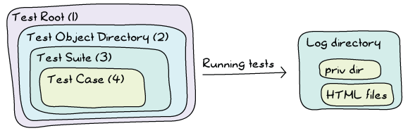 Same diagram (nested boxes) as earlier, but an arrow with 'running' tests points to a new box (Log directory) with two smaller boxes inside: priv dir and HTML files.