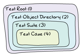 A diagram showing nested boxes. On the outmost level is the test root, labeled (1). Inside that one is the Test Object Diretory, labeled (2). Inside (2) is the test suite (3), and the innermost box, inside the suite, is the test case (4).