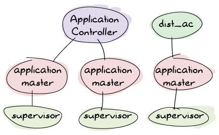 The application controller supervises two master which in turn supervise two supervisors. In parallel to the application cantroller is the dist_ac, also supervising its own application