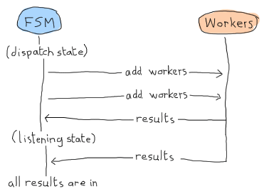 A diagram showing the following sequence of events between a FSM and workers. The FSM starts in the 'dispatch' and add workers (twice). Part of the results come in, and then the FSM is done dispatching and goes to the 'listening' state. At this point the rest of the results are in and we know that for sure.