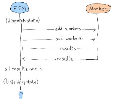 A diagram showing the following sequence of events between a FSM and workers. The FSM starts in the 'dispatch' and add workers (twice). All the results are in as soon as the FSM is done dispatching. It then goes to the 'listening' state. There are no more events left to trigger the final check in 'listening'