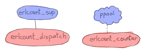 'erlcount_sup' supervises 'erlcount_dispatch', and 'ppool' stands in a cloudy shape, supervising 'erlcount_counter'