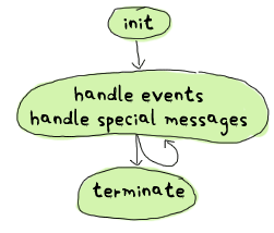 init --> handle events + special messages --> terminate