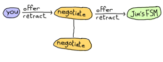 Our player sends either offers or retractions, which are forwarded by our FSM, which remains in negotiate state