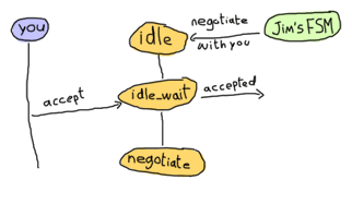 The other sends asks us to negotiate. We fall in idle_wait state until our client accepts. We then switch to negotiate mode