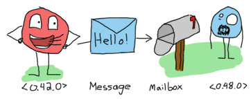 Message passing explained as a drawing, again