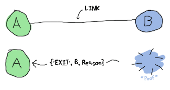 Links in Erlang