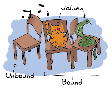 A game of musical chair with 3 chairs: two occupied by a cat and a snake, and one free. The cat and snake are labelled 'values', the chairs on which they sit are labelled 'bound', and the free chair is labelled 'unbound'