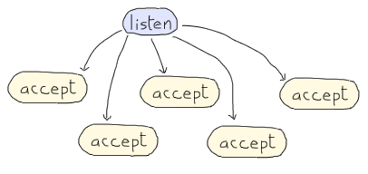 A diagram showing in order, a listen operation, then a bunch of 'accepts' coming under the listen operation