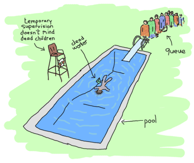 A dead body floating in a pool, with a queue of people near a jumping board and a lifeguard chair. Labels are added: 'ppool' points towards the pool, 'dead worker' near the dead body, 'queue' near the queue and 'temporary supervision doesn't mind dead children' points at the empty lifeguard chair.