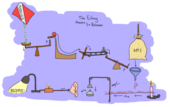 A complex Rube Goldberg machine to represent the OTP Release process