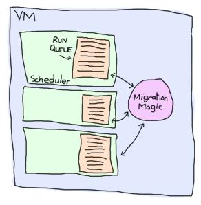 Erlang's run queues across cores