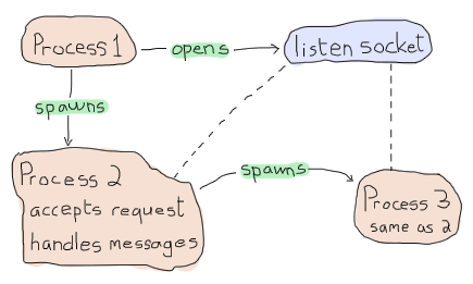 A diagram showing the first process (P1) spawning a listen socket and a first acceptor process (P2). The first acceptor can accept request, handle messages, and then spawn a new acceptor process (P3) that does the same as P2