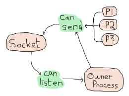 A diagram that shows that all processes can send to a socket, but only the owner can receive messages