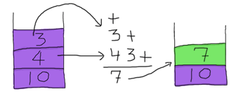 Drawing showing the operands 3 and 4 taken from the stack, used in the postfix exppression '3 4 +' and returning 7 on top of the stack