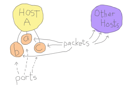 Diagram showing a Host A that has ports A, B and C, which can all send and receive packets to other hosts