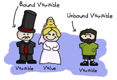 Three characters: one sad bridegroom and a happy bride (representing variables and values) next to a happy bum (unbound variable)