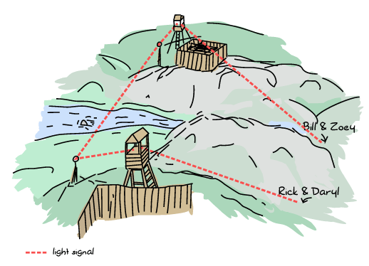Two colonies are on top of hills, and there's a valley in between them, split in half by a third mountain and a river. Rick and Daryl are stuck south of that middle mountain, and Bill and Zoey are stuck north of it. The map shows beams of light shone from each survivor duo to their home base on top of the hill, and both home bases communicating together with another beam of light